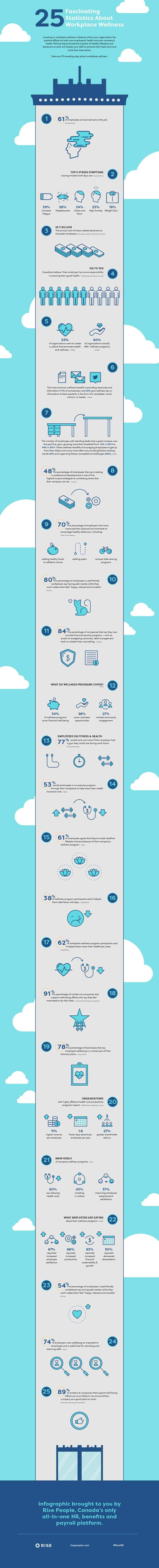 workplace wellness statistics rise people infographic